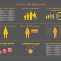 9 grunnleggende fakta om sarkom